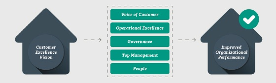 From customer excellence vision to improved organizational performance