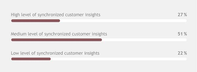 Synchronized customer insights in Nordic companies